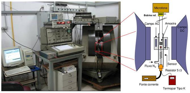 Experimental setup used in the study of the magnetocaloric effect
