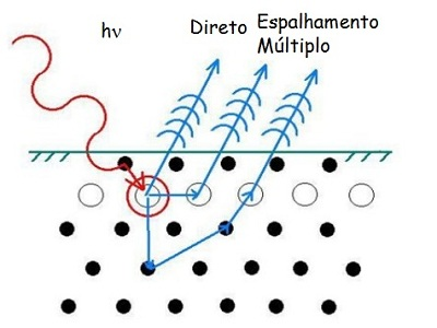 Laboratrio de fsica de superfcies gfs esquema do funcionamento da emisso de eltrons pela incidncia de raios x ccuart Choice Image